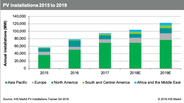 IHS Markit: Global PV installed growth of 18% in 2019